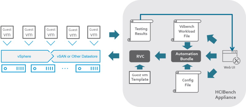 HCIBench | VMware Labs