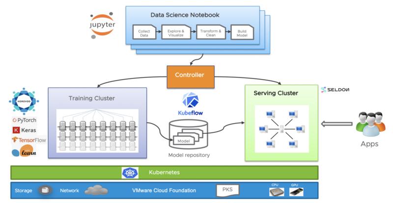 VMware Machine Learning Platform
