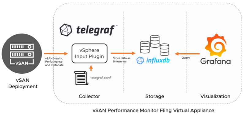 vSAN Performance Monitor Aarchitecture